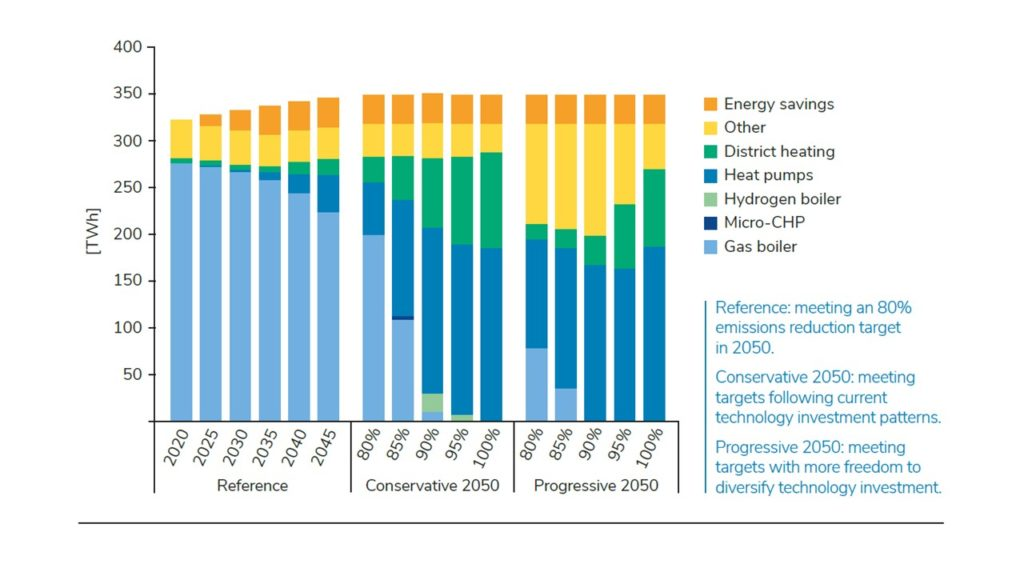 Graph depicting heat technology change under different emissions reduction targets